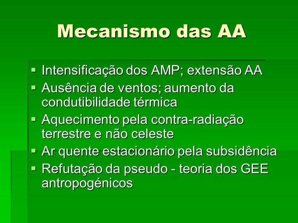 Mecanismo das AA Intensificação dos AMP; extensão AA
