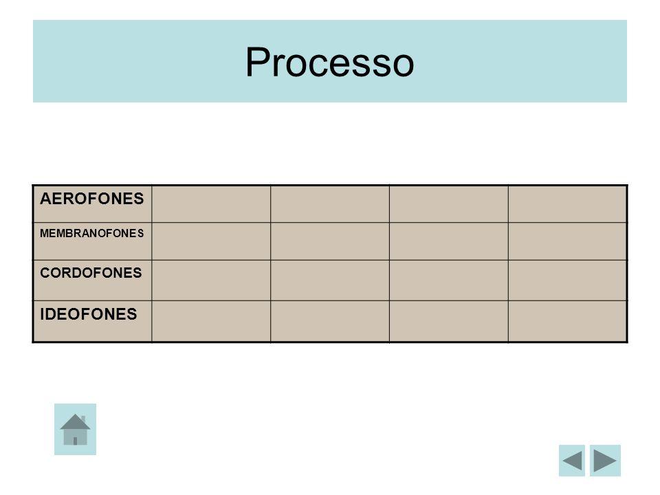 Processo AEROFONES MEMBRANOFONES CORDOFONES IDEOFONES
