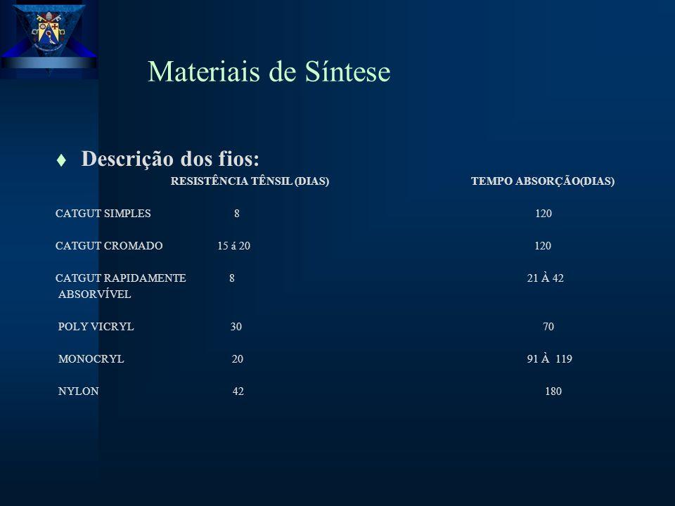 Materiais de Síntese Descrição dos fios: