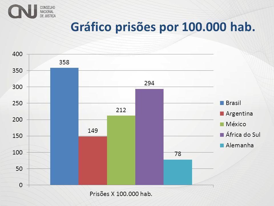 Gráfico prisões por 100.000 hab.