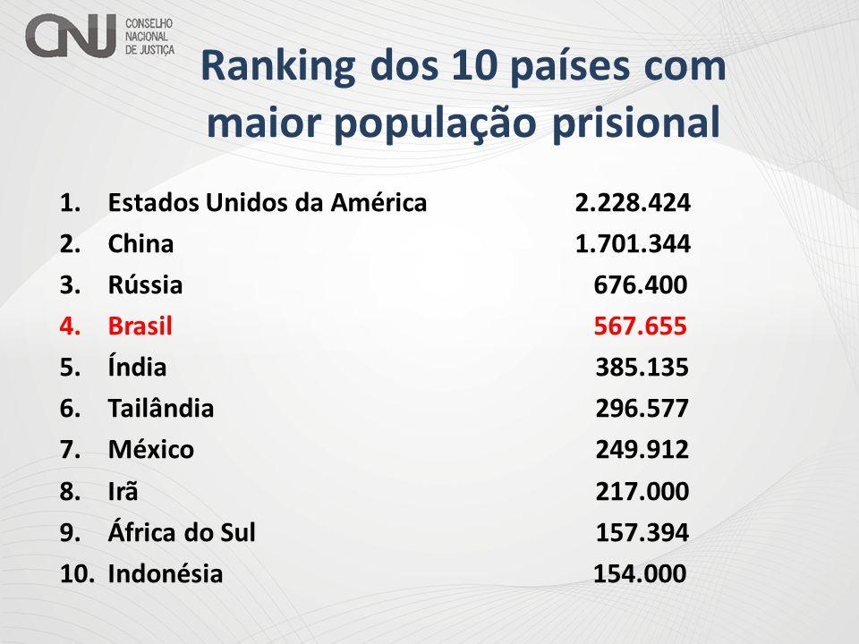 Ranking dos 10 países com maior população prisional
