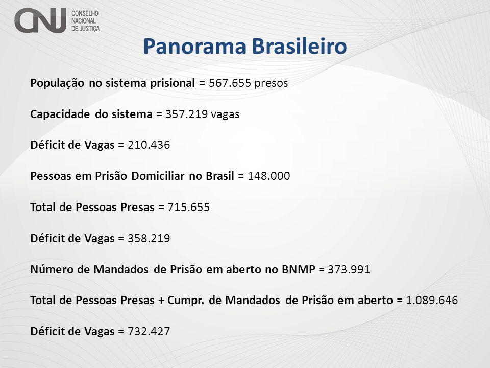 Panorama Brasileiro População no sistema prisional = 567.655 presos