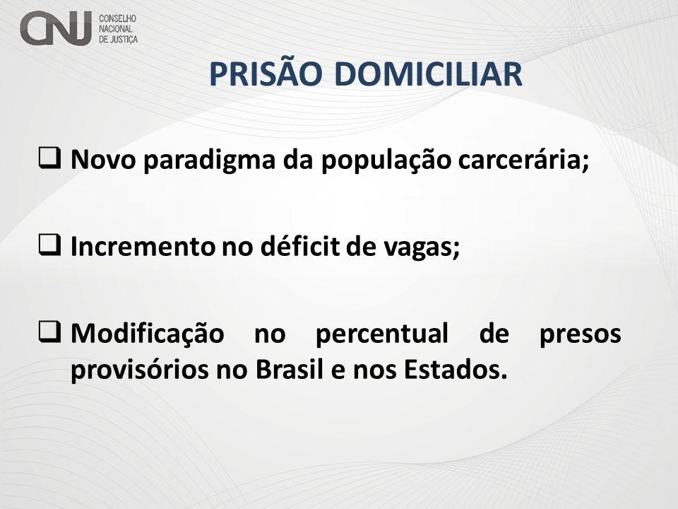 PRISÃO DOMICILIAR Novo paradigma da população carcerária;