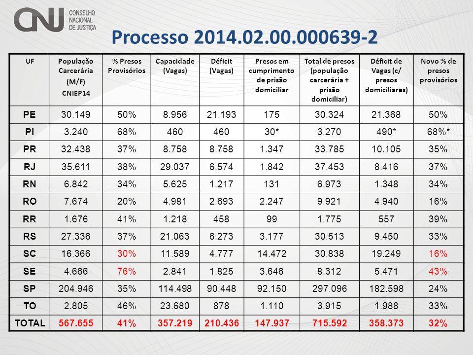 Processo 2014.02.00.000639-2 UF. População Carcerária. (M/F) CNIEP14. % Presos Provisórios. Capacidade (Vagas)