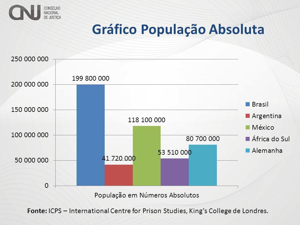 Gráfico População Absoluta