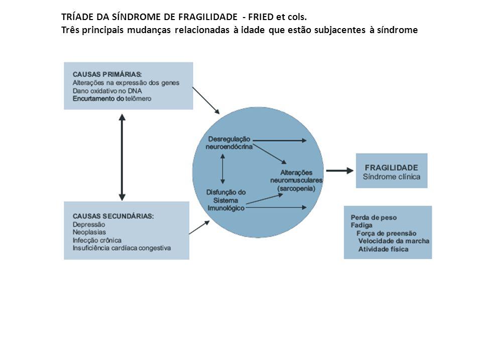 TRÍADE DA SÍNDROME DE FRAGILIDADE - FRIED et cols.