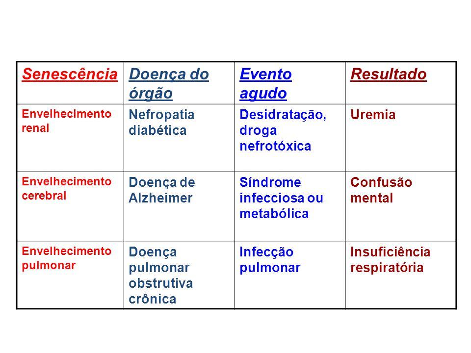 Senescência Doença do órgão Evento agudo Resultado