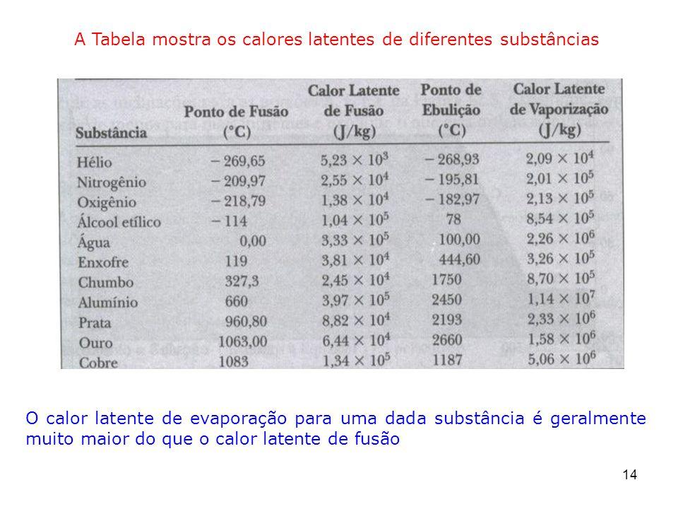 A Tabela mostra os calores latentes de diferentes substâncias