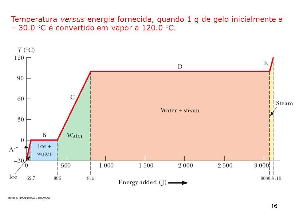 Temperatura versus energia fornecida, quando 1 g de gelo inicialmente a – 30.0 C é convertido em vapor a 120.0 C.
