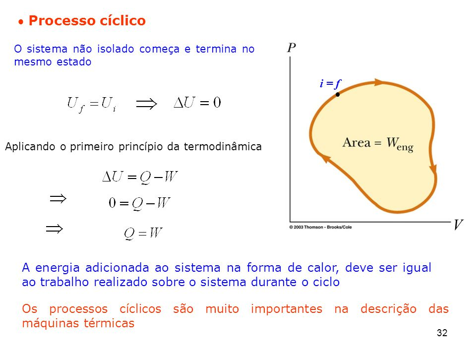 Processo cíclico O sistema não isolado começa e termina no mesmo estado. i = f. Aplicando o primeiro princípio da termodinâmica.