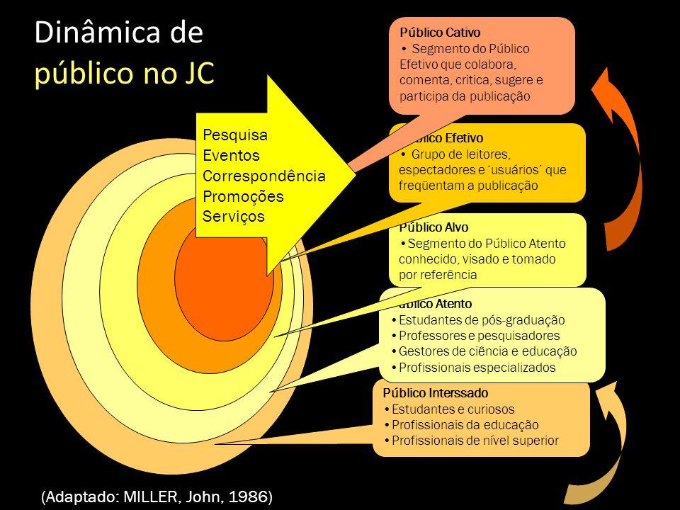 Dinâmica de público no JC Pesquisa Eventos Correspondência Promoções