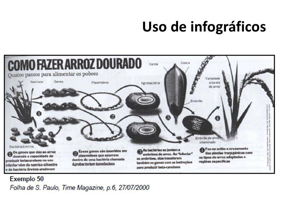Uso de infográficos