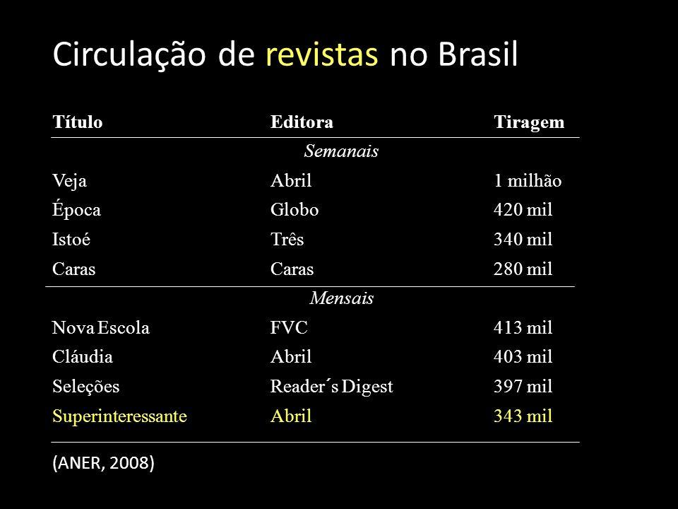 Circulação de revistas no Brasil