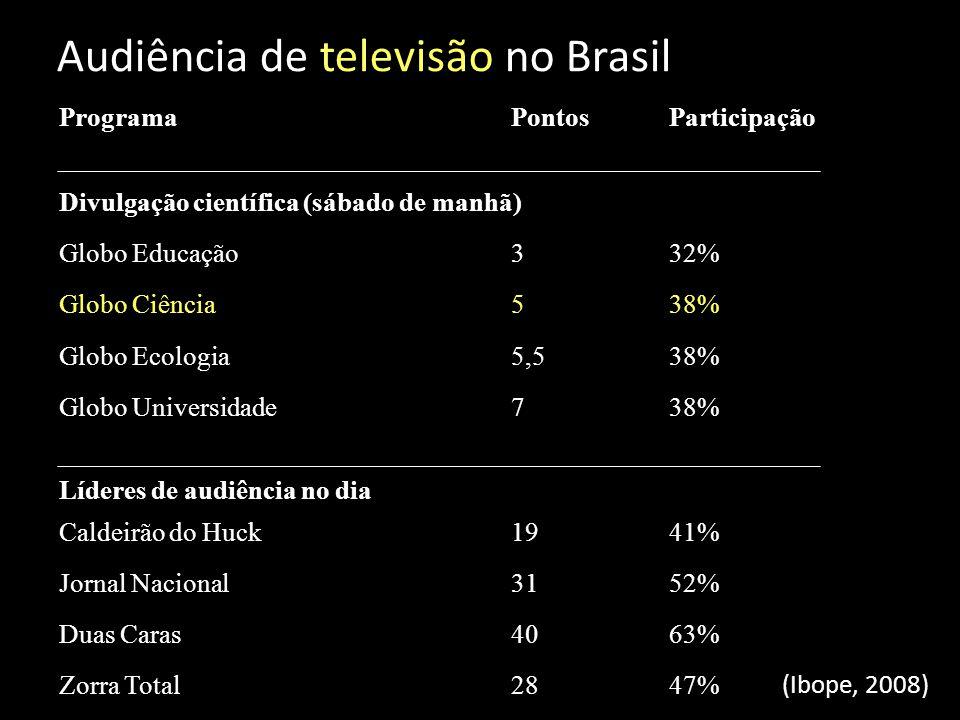Audiência de televisão no Brasil