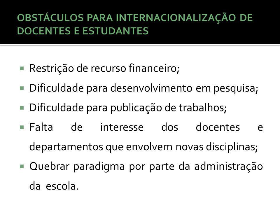 OBSTÁCULOS PARA INTERNACIONALIZAÇÃO DE DOCENTES E ESTUDANTES