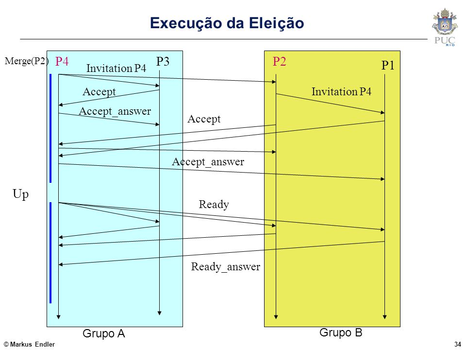 Execução da Eleição P4 P3 P2 P1 Up Invitation P4 Accept Accept_answer