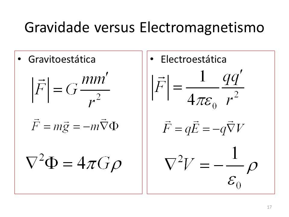 Gravidade versus Electromagnetismo