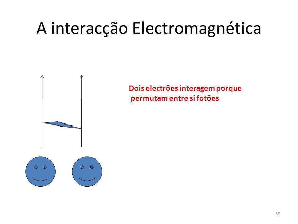 A interacção Electromagnética