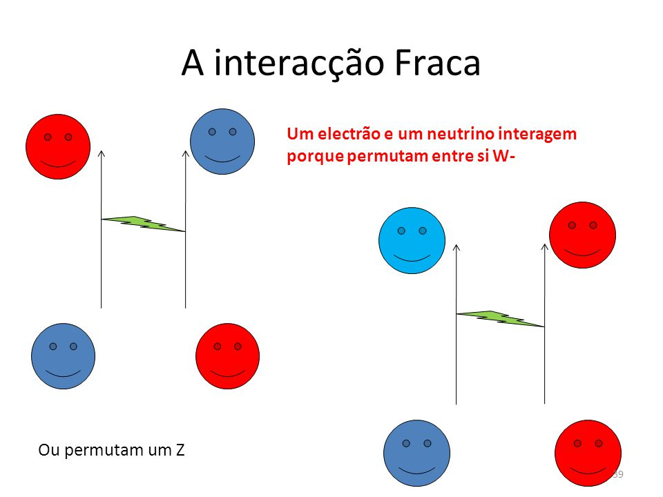 A interacção Fraca Um electrão e um neutrino interagem porque permutam entre si W- Ou permutam um Z