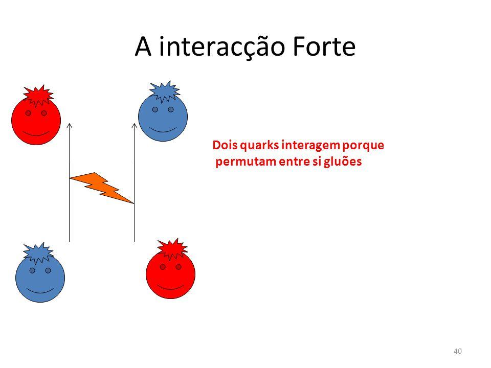A interacção Forte Dois quarks interagem porque