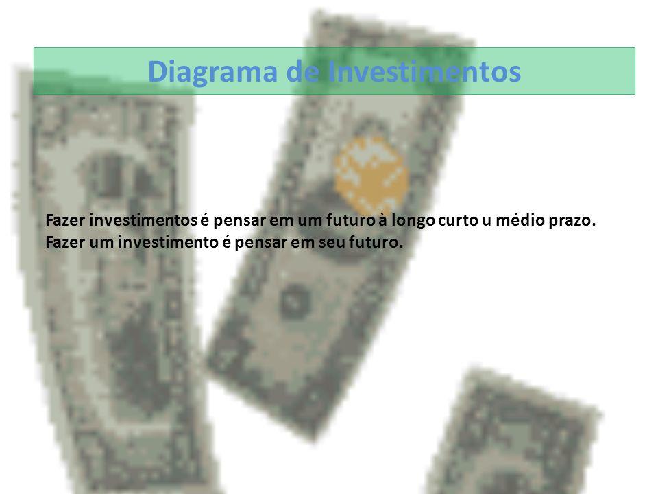 Diagrama de Investimentos