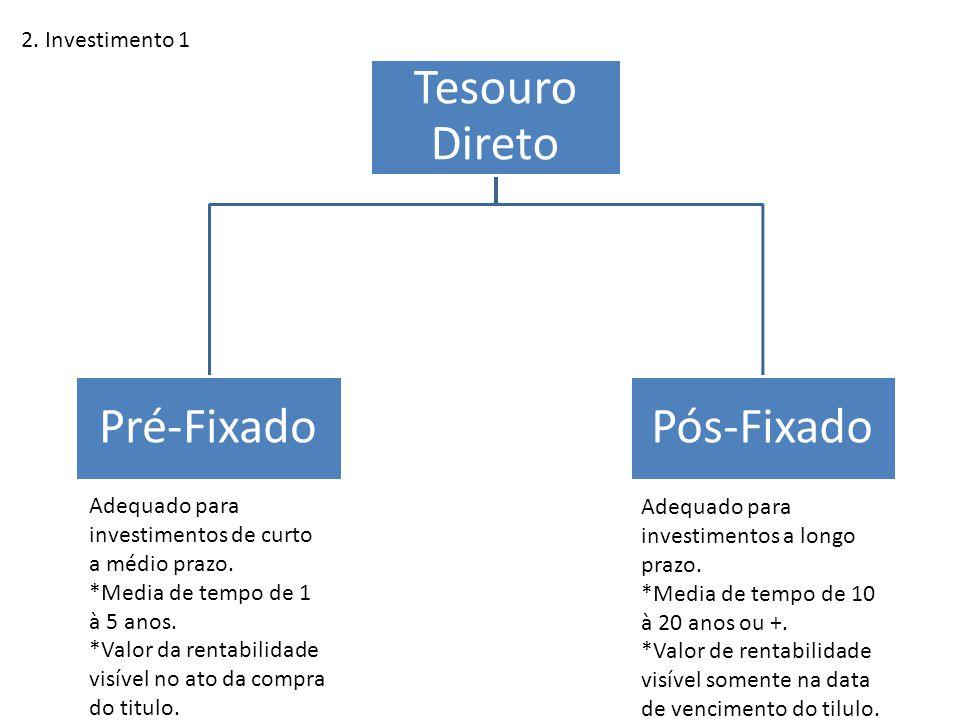 Tesouro Direto Pré-Fixado Pós-Fixado 2. Investimento 1
