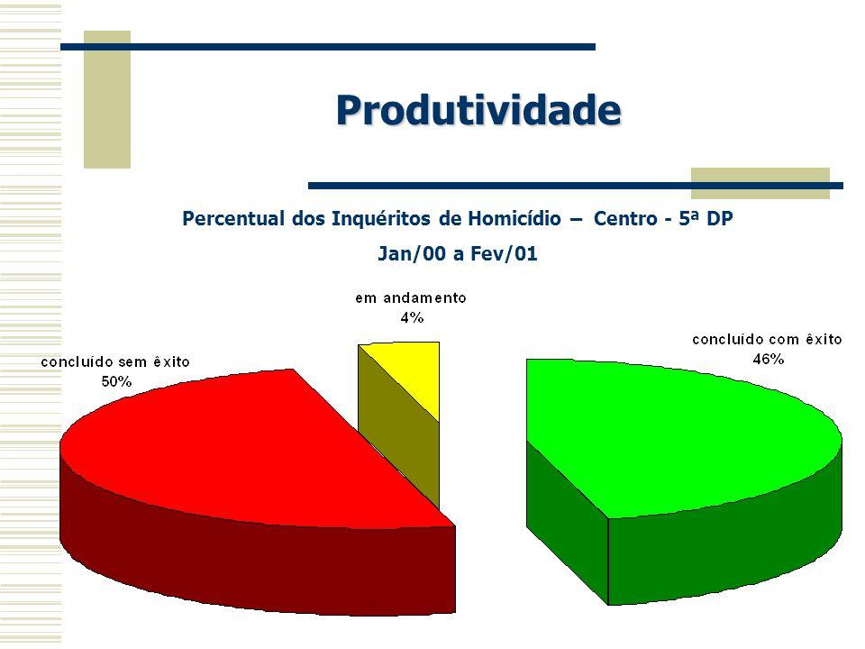Percentual dos Inquéritos de Homicídio – Centro - 5ª DP