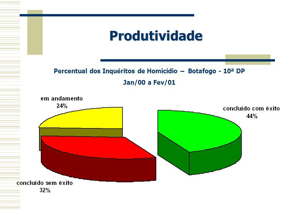 Percentual dos Inquéritos de Homicídio – Botafogo - 10ª DP