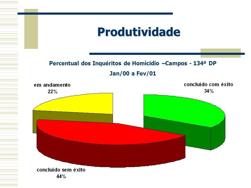 Percentual dos Inquéritos de Homicídio –Campos - 134ª DP