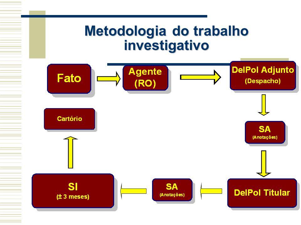 Metodologia do trabalho investigativo