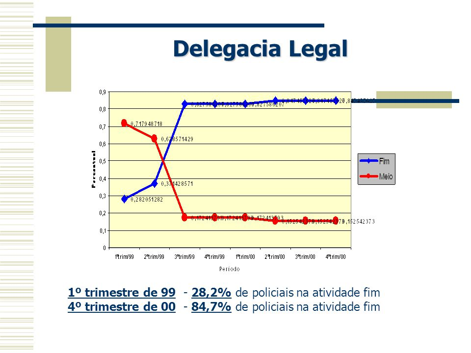 Delegacia Legal 1º trimestre de 99 - 28,2% de policiais na atividade fim.