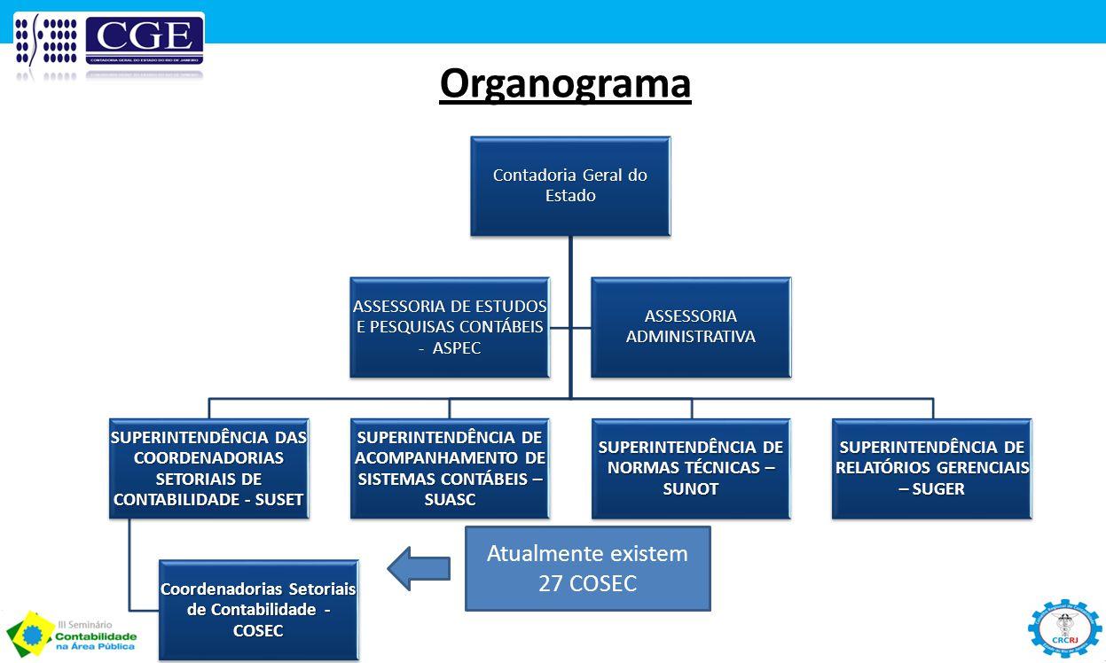 Organograma Atualmente existem 27 COSEC Contadoria Geral do Estado