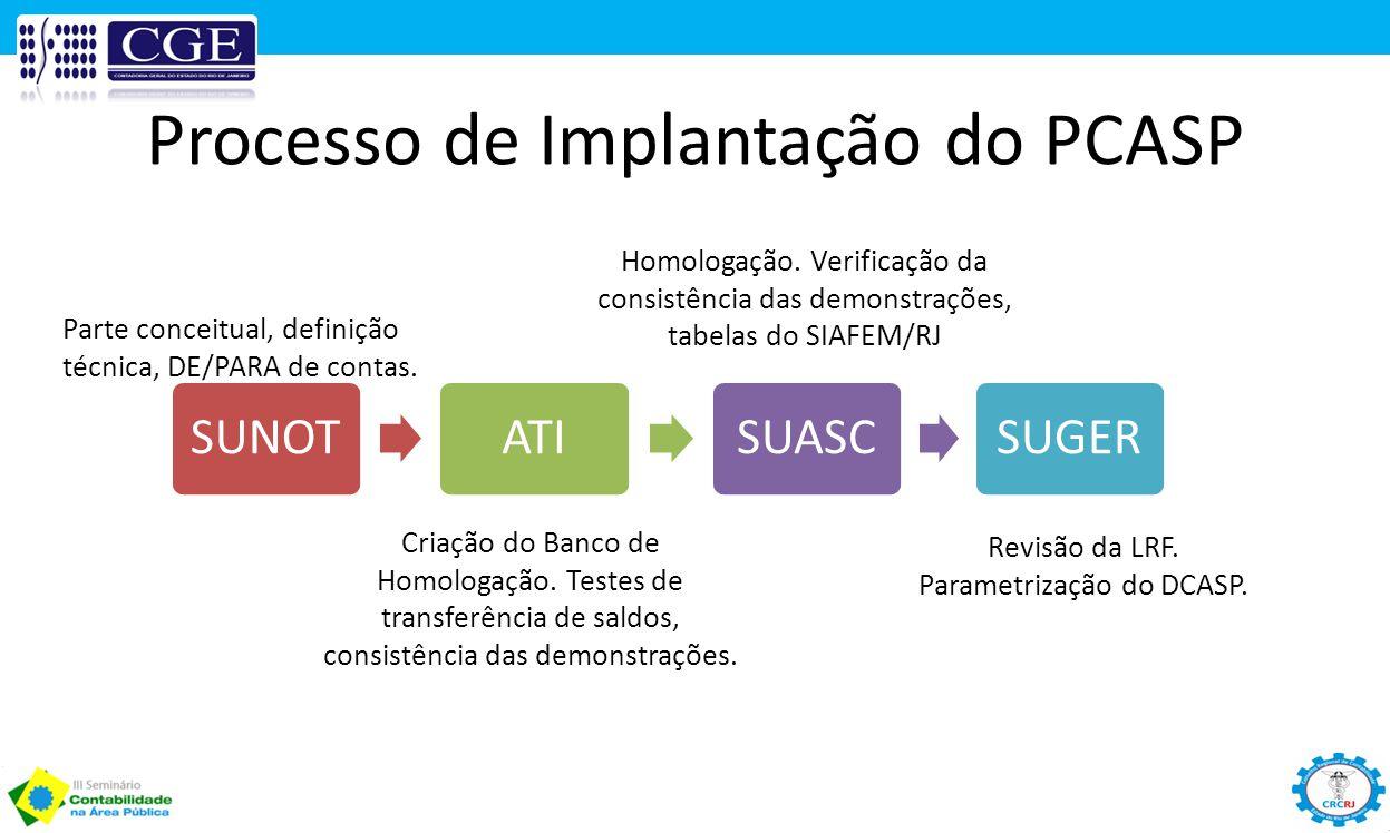Processo de Implantação do PCASP