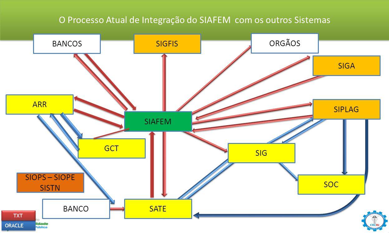 O Processo Atual de Integração do SIAFEM com os outros Sistemas