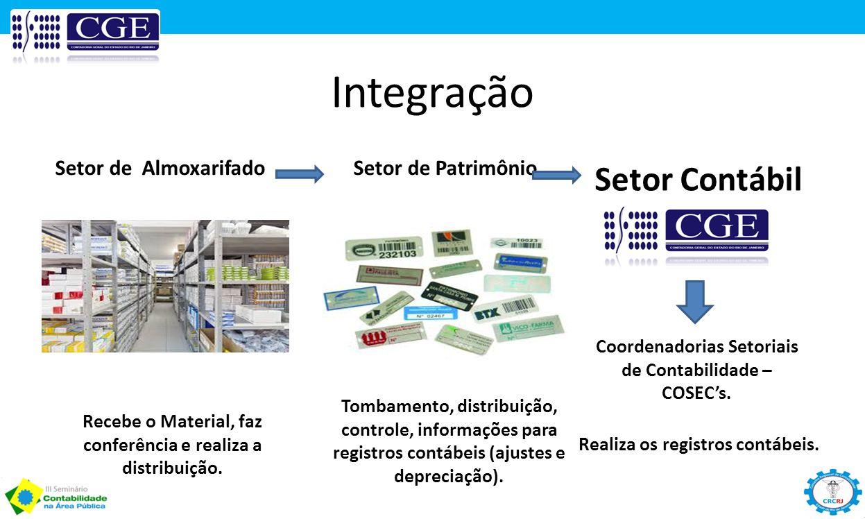 Integração Setor Contábil Setor de Almoxarifado Setor de Patrimônio