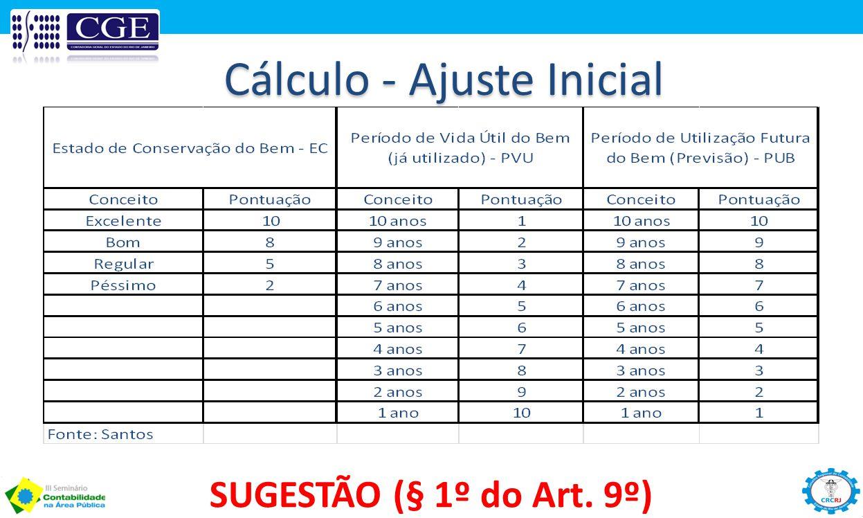 Cálculo - Ajuste Inicial