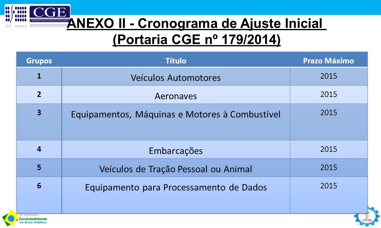 ANEXO II - Cronograma de Ajuste Inicial