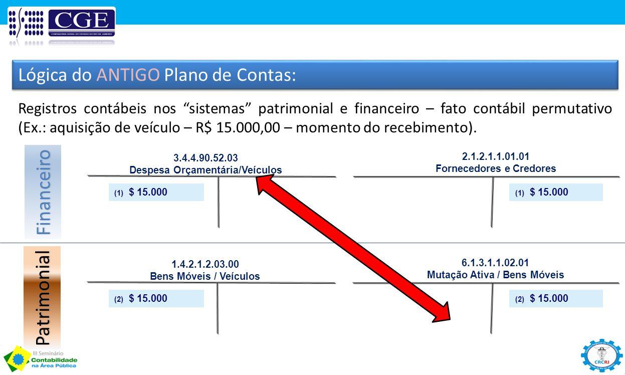 Financeiro Patrimonial Lógica do ANTIGO Plano de Contas: