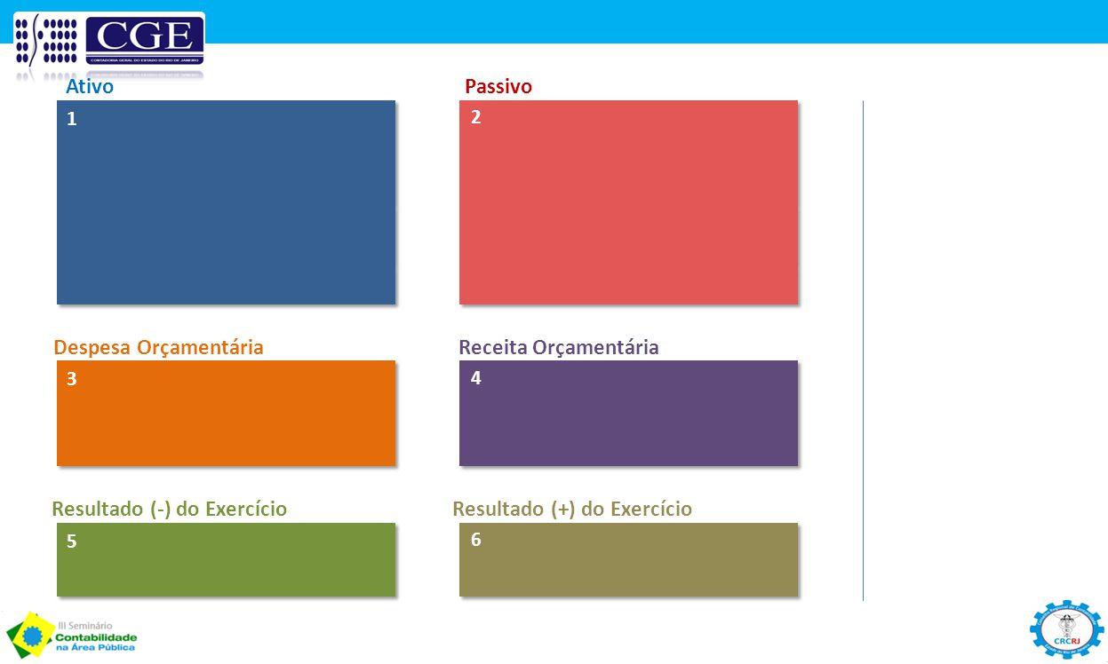 Resultado (-) do Exercício Resultado (+) do Exercício