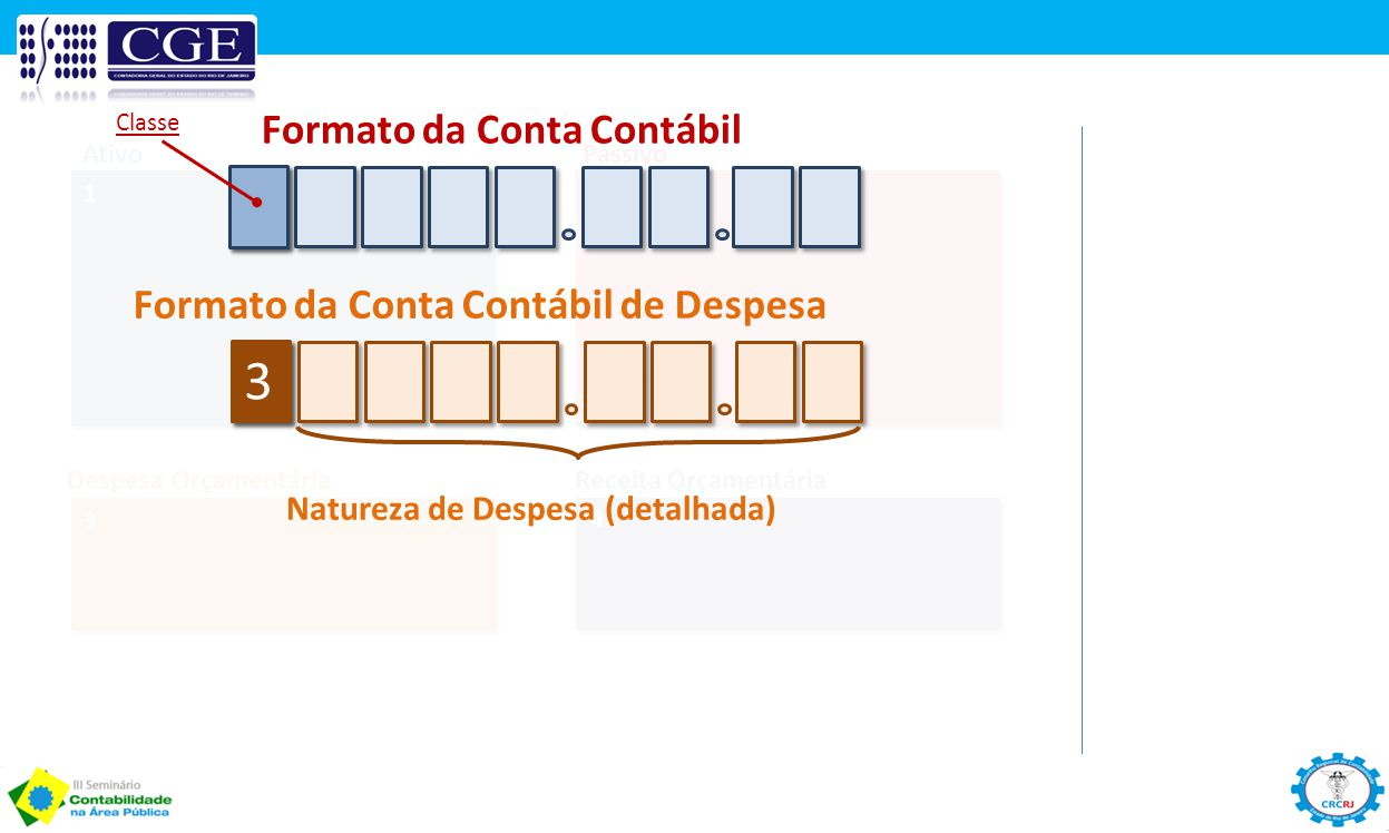 3 Formato da Conta Contábil Formato da Conta Contábil de Despesa