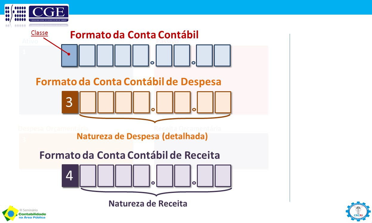 3 4 Formato da Conta Contábil Formato da Conta Contábil de Despesa