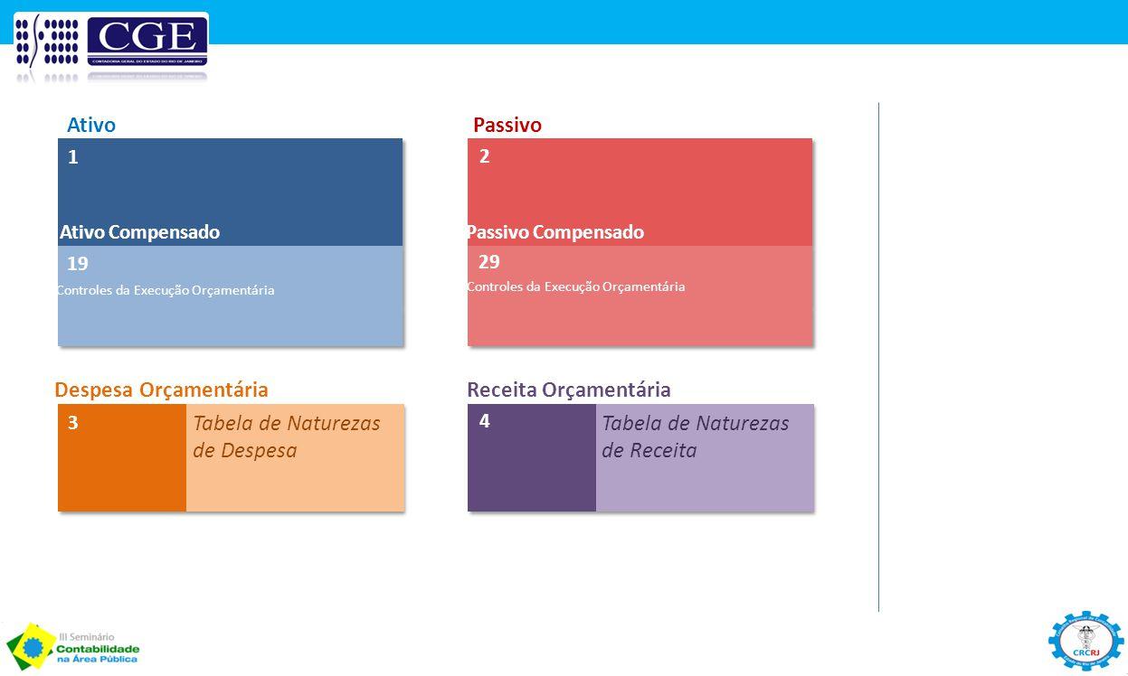 Tabela de Naturezas de Despesa Tabela de Naturezas de Receita