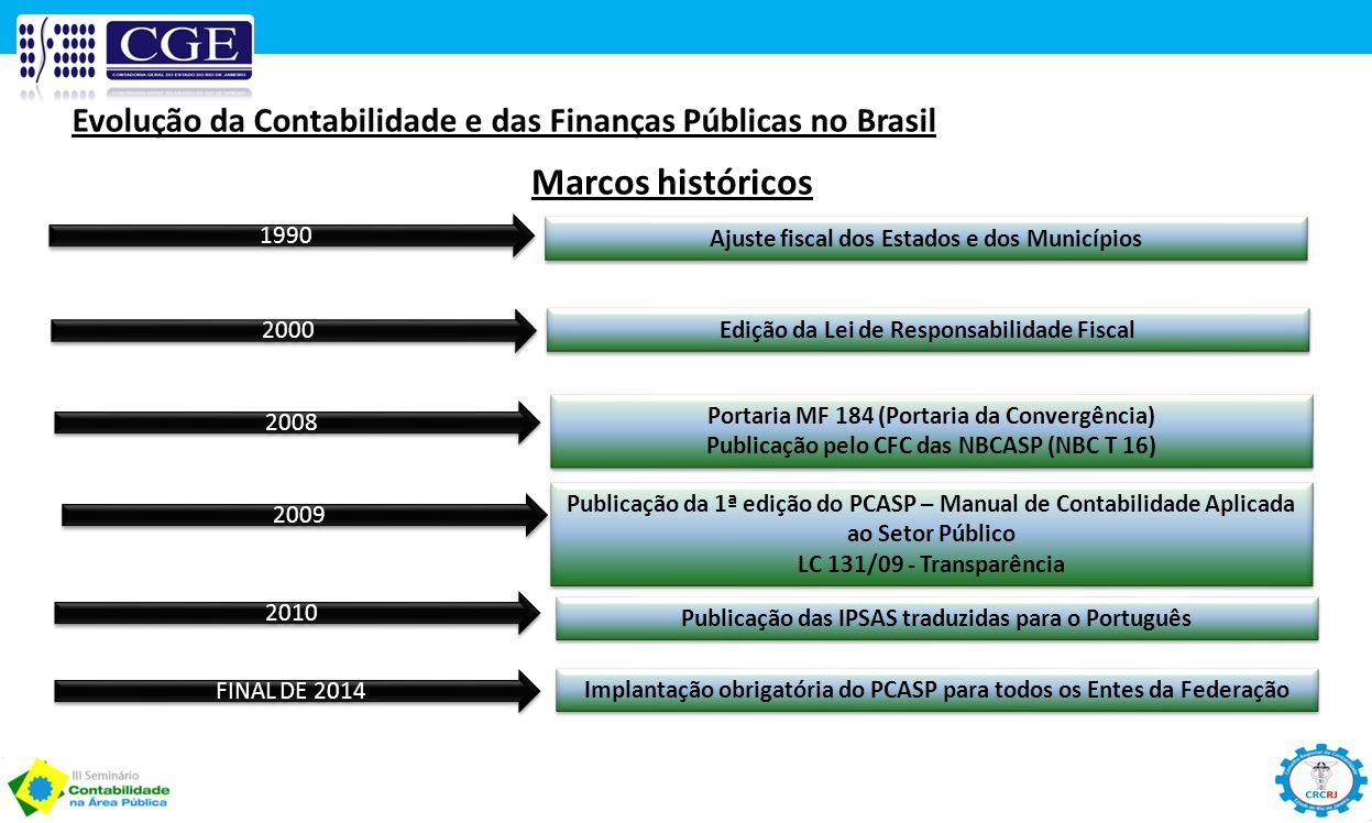 Evolução da Contabilidade e das Finanças Públicas no Brasil