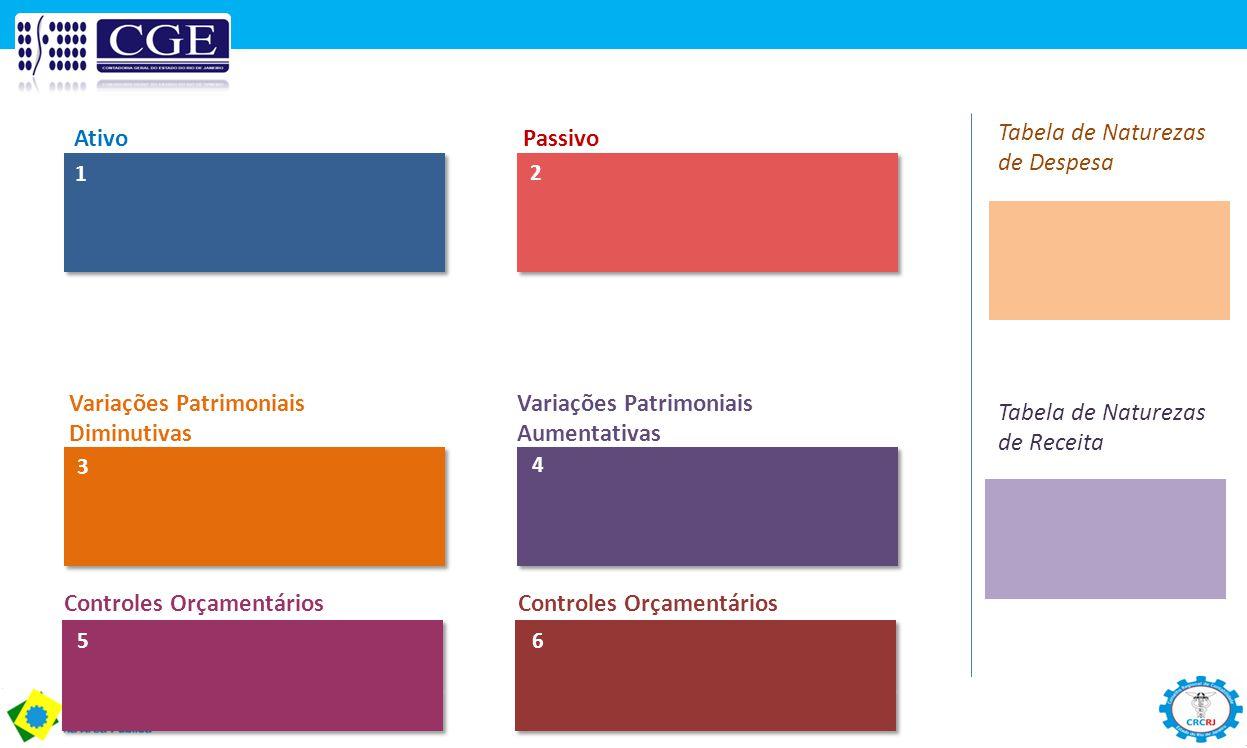 Tabela de Naturezas de Despesa Ativo Passivo