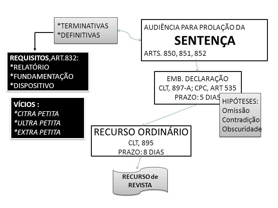 RECURSO ORDINÁRIO *TERMINATIVAS AUDIÊNCIA PARA PROLAÇÃO DA
