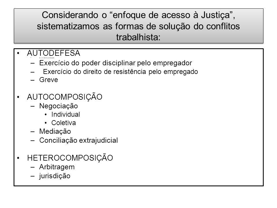 Considerando o enfoque de acesso à Justiça , sistematizamos as formas de solução do conflitos trabalhista: