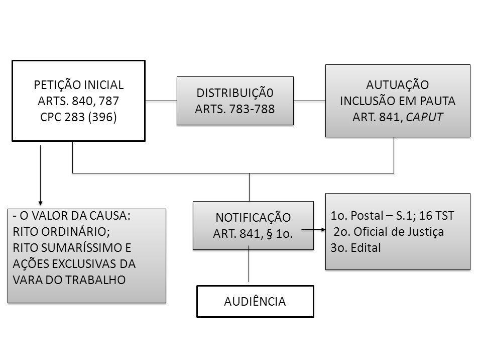 PETIÇÃO INICIAL ARTS. 840, 787. CPC 283 (396) AUTUAÇÃO. INCLUSÃO EM PAUTA. ART. 841, CAPUT. DISTRIBUIÇÃ0.