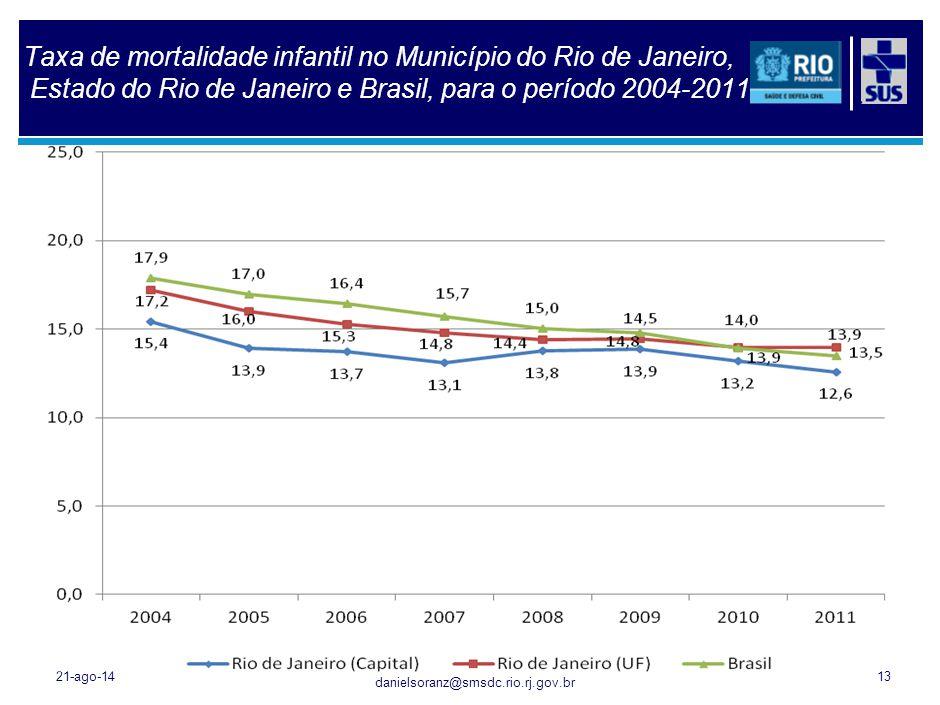 Taxa de mortalidade neonatal no Município do Rio de Janeiro, Estado do Rio de Janeiro e Brasil para o período 2004-2011