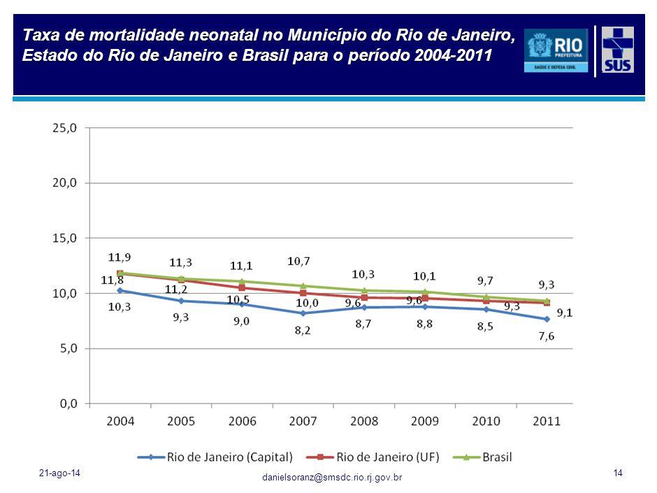 Distribuição dos Óbitos de Residentes do Município do Rio de Janeiro segundo Tipo de Causa Externa, 1996-2011