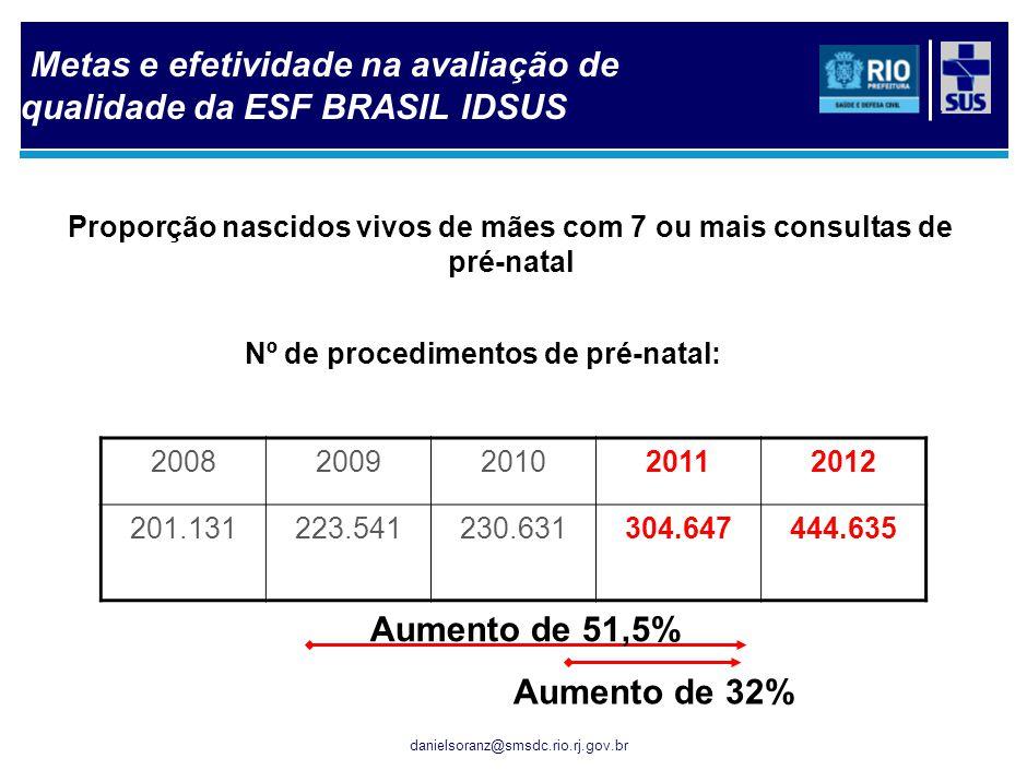 Total de exames citopatológico cérvico-vaginal na cidade do Rio:
